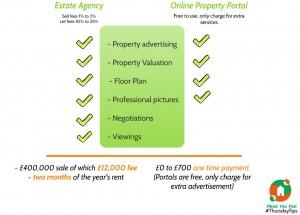 Estate Agencies Vs. Online Portals