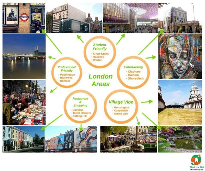 Find The Best Area For You To Live In London