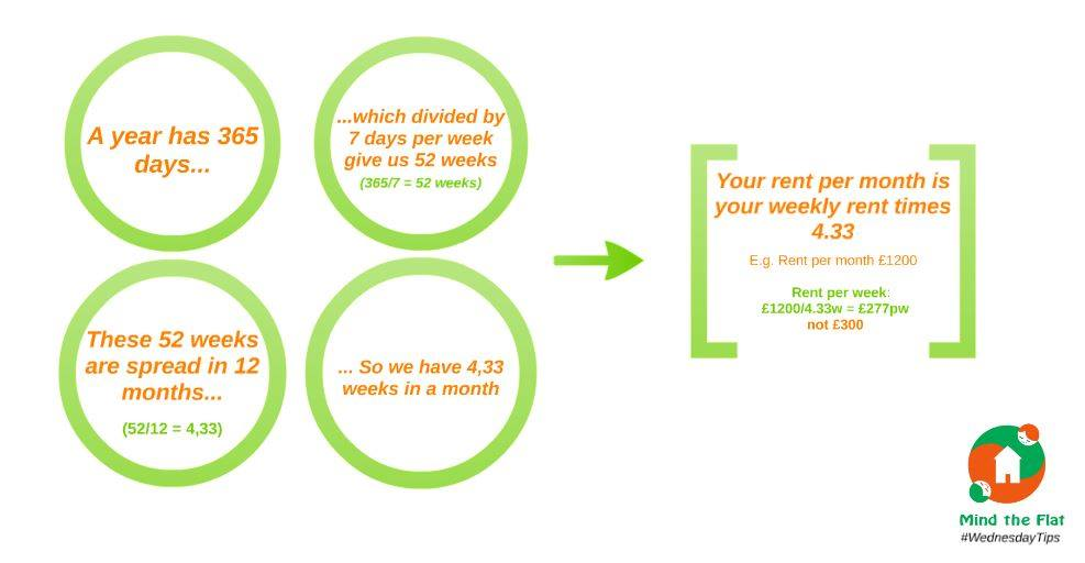 How to Calculate a Weekly Rent In London