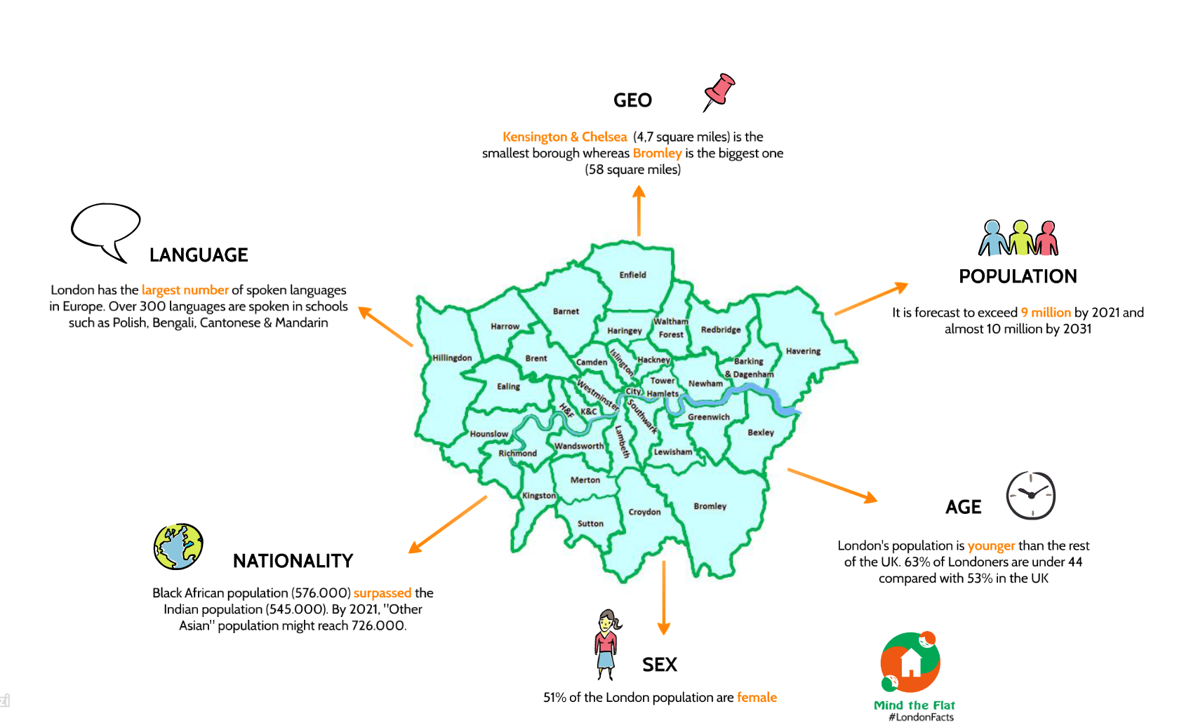Six facts about London - Blog