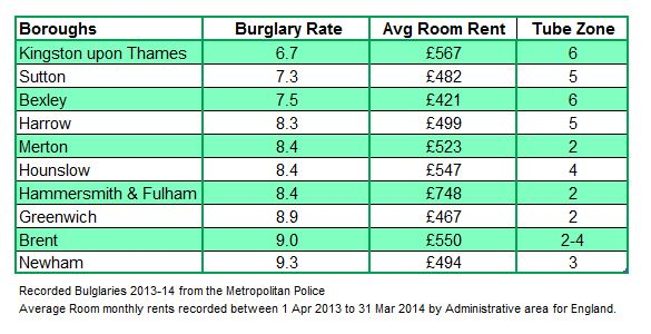 Crime and rent prices