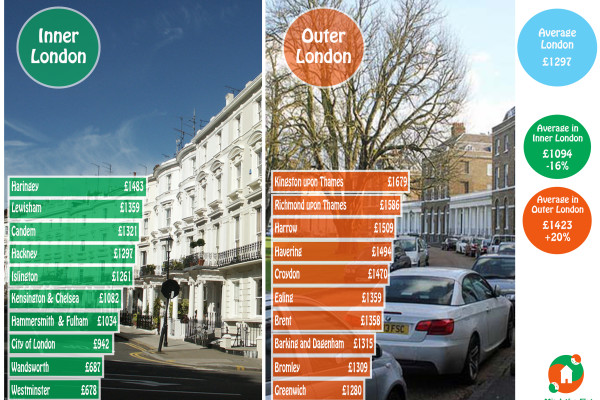 London Council Tax Logic