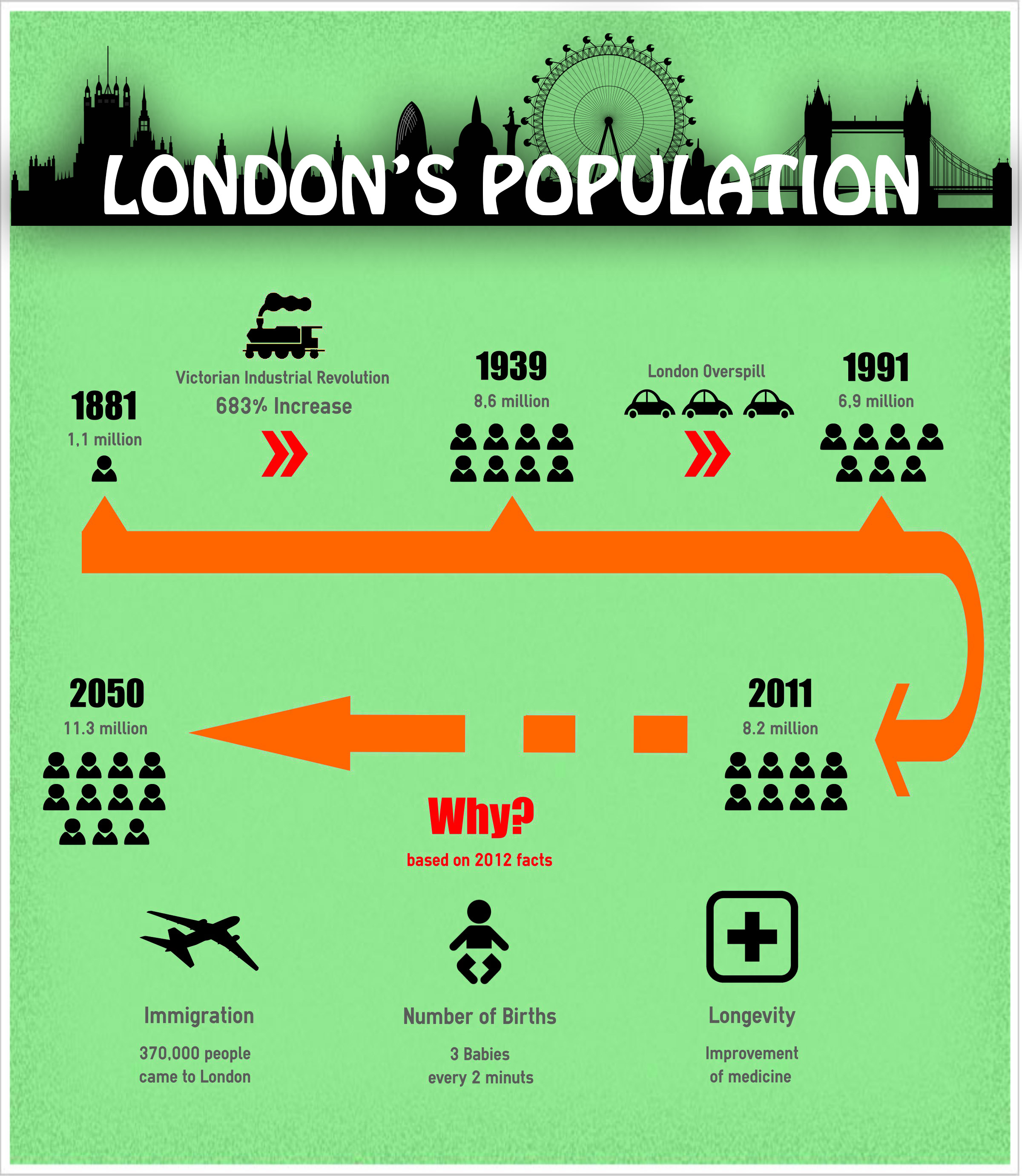 The population of London